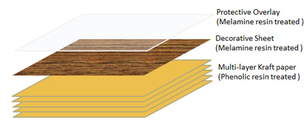 what-is-laminate